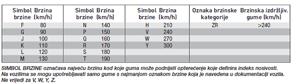 indeks brzine gume
