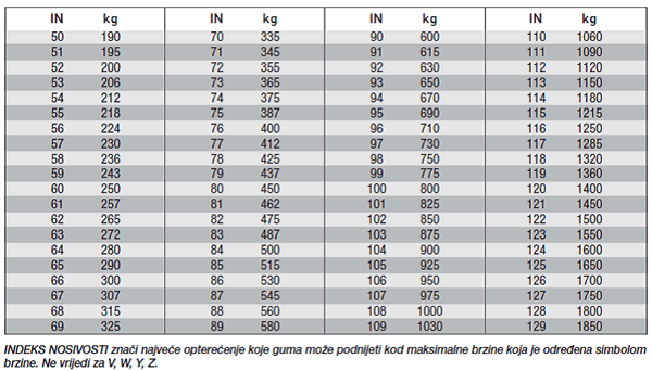 indeks nosivosti gume